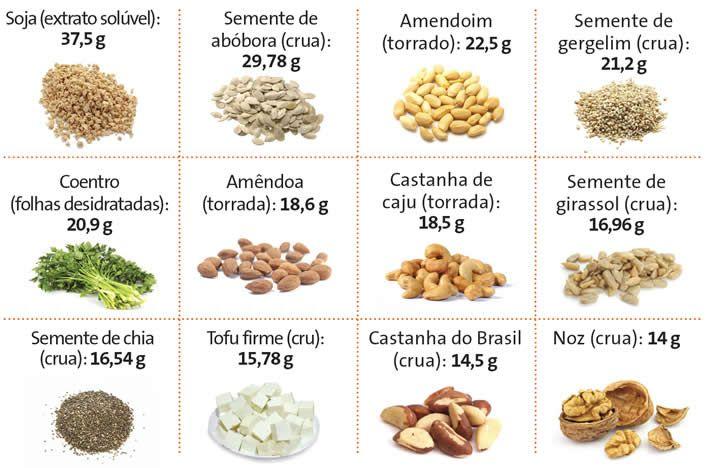 Fonte de proteínas.
